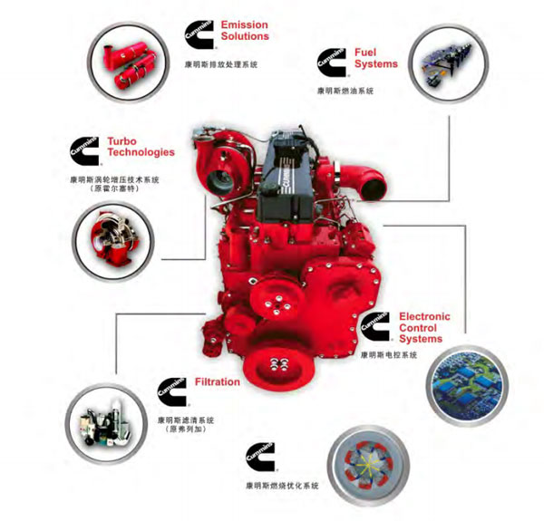 China Buses Equipped with Dongfeng Cummins Engines to ...