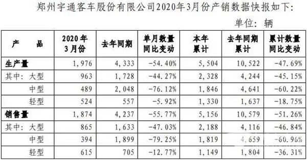 Yutong Sold 5,156 Units Buses & Coaches in Q1