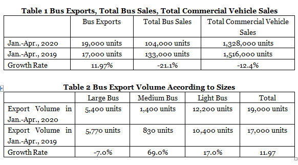 China's Bus Sales Volume Reached 36,700 Units in May,2020