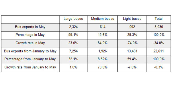 China Exported 22,611 Units Buses & Coaches to the ...