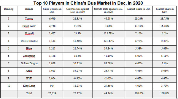 China Bus Sales Volume Reached 47,000 Units in April