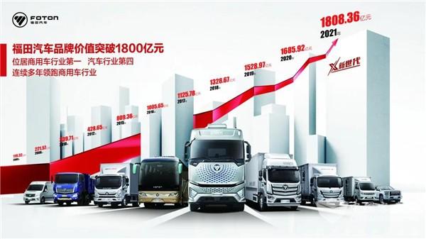 Foton's Brand Value Reaches 180.836 Billion RMB