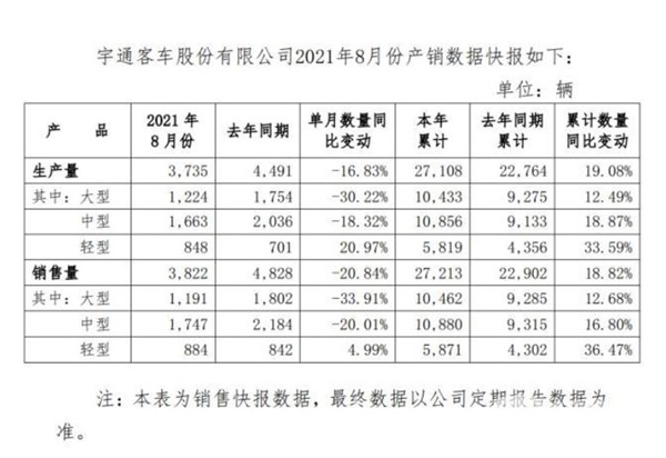 Yutong Sold 27,213 Units Buses & Coaches from January to August