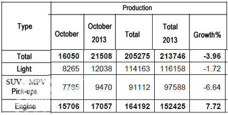 Dongfeng Sell 7959 Units of Light Buses in October 2014
