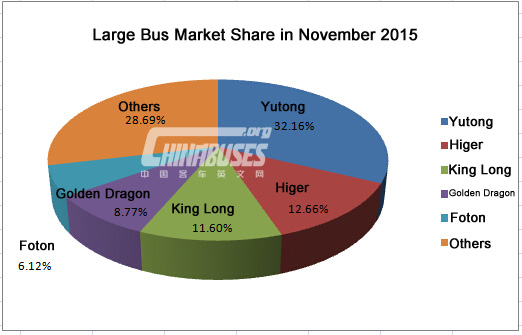 Analysis on Large Bus Market in November 2015