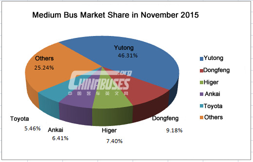 Analysis on China Medium Buses Sales in November, 2015