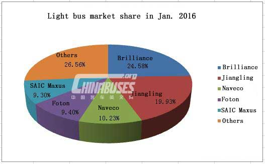 Analysis on China Light Buses Sales in January, 2016